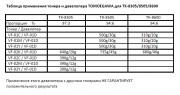 Таблица применения тонера и девелопера TOMOEGAWA для TK-8305/8505/8600